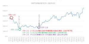 分散投資チャート